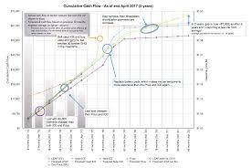 nissan leaf journey planner cost update u2013 3 years and 117 000 km u2013 kootenay ev family