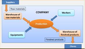 the company s activities