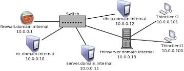 ubuntu network install tutorial how to set up and integrate an ubuntu 10 04 ltspv5 server into a