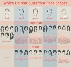 hairstyles for head shapes 93 face shape chart great hair for your face 1000 ideas about
