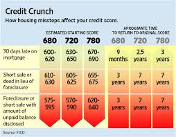 faq credit mount