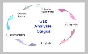 gap analysis tasko consulting