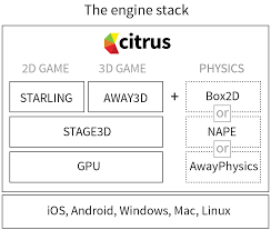 android engine citrus engine for ios android blackberry windows mac