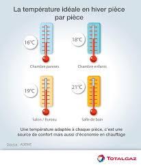temperature chambre thermostat netatmo trucs et astuces viskor pi pimp my pi