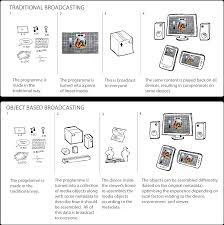 object based broadcasting bbc r u0026d