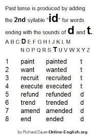 22 best verb endings images on pinterest teaching ideas word