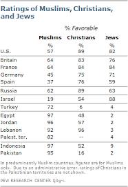 muslim western tensions persist pew research center