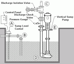 vertically mounted sump pumps ra mueller