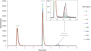 development and application of a hpic icp ms method for the redox