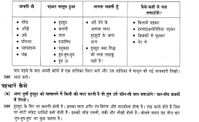 ncert solutions for class 4 hindi chapter 13 ह दह द learn cbse
