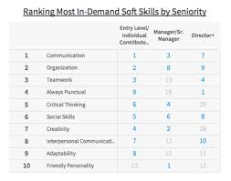 Language Arts Skills Chart critical thinking skills chart      Amazon com