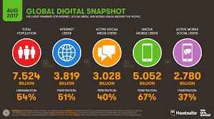 activit des si es sociaux three billion now use social media we are social