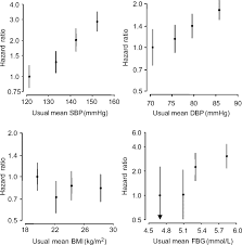 Meters Squared by Blood Pressure Is A Major Risk Factor For Renal Death Hypertension