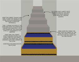 Laminate Flooring Over Carpet Underlay Laminate Floor On Top Of Carpet Underlay Carpet Vidalondon