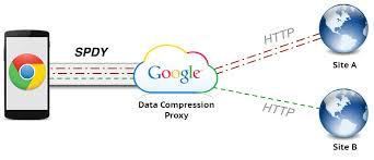 https how data saver google chrome