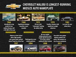 ford mustang history timeline a timeline of the chevrolet malibu as it approaches its 50th birthday
