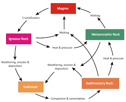 the rock cycle creation com
