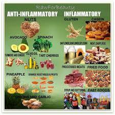 14 best dr weil anti inflammatory diet images on pinterest dr