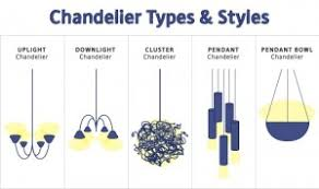 Styles Of Chandeliers Types Of Chandeliers Home Design Ideas