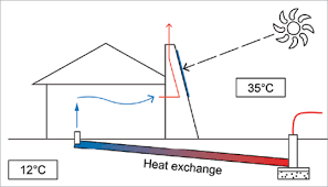 passive cooling yourhome