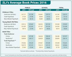 average price for a slj s average book prices for 2016 library journal