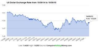 compare bureau de change exchange rates best us dollar exchange rates compare