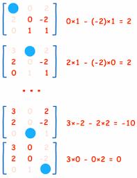 inverse of a matrix using minors cofactors and adjugate
