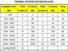 Tax Table 2013 Malaysia Personal Income Tax Rates 2013 Tax Updates Budget