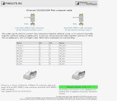 rj45 pinout wiring diagrams for cat5e or cat6 cable at cat5 b