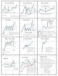 chart pattern trading system stock chart patterns cheat sheet