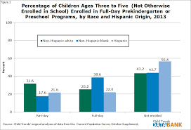 preschool and prekindergarten child trends