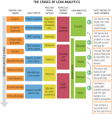 analytics frameworks for the startup lifecycle o u0027reilly media