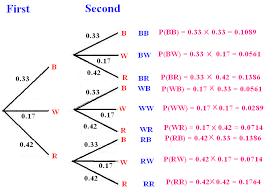 tree diagram probability theory defintion conditroinal