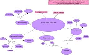 Math Map Middle Map Cmap 1 4 23 13 What Is Important In Middle