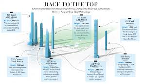 Central Park New York Map by New Condo Towers Are Racing Skyward In Midtown Manhattan Vanity Fair