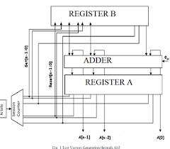 test pattern generation using pseudorandom bist open access journals