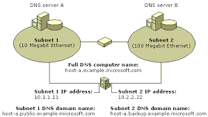 Dns Definition From Pc Magazine by Understanding Dns Client Settings