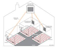 controls and accessories controls underfloor heating systems