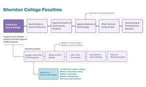 Undergraduate Interior Design Programs Challenges And Opportunities In Building An Undergraduate