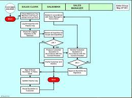iso 9001 2008 procedures u20146 mandatory procedures toughnickel