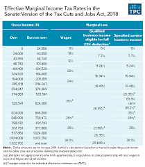 tax rate table 2017 the senate tax bill would impose high marginal tax rates on some