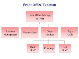 Front Desk Manager Hotel 29 Cool Front Office Organizational Chart Yvotube Com