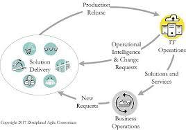Ops It Service Desk Disciplined Devops The Disciplined Agile Da Framework