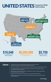 which state has the lowest cost of living united states debt statistics by state