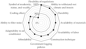 sustainability free full text analysis of the changing