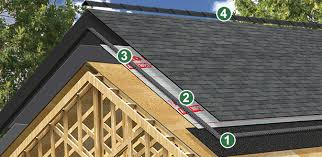 How To Cap A Hip Roof Iko Residential Roofing Systems Roofing System Materials