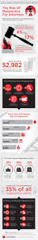 123 best law infographics images on pinterest infographics law
