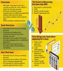 understanding home loans the edge property malaysia