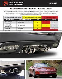 mid america designs corvette sound proof mid america motorworks iac exhaust chart explained