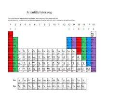 Ta Periodic Table Chem U2013 Lesson 4 The Periodic Table Scientific Tutor